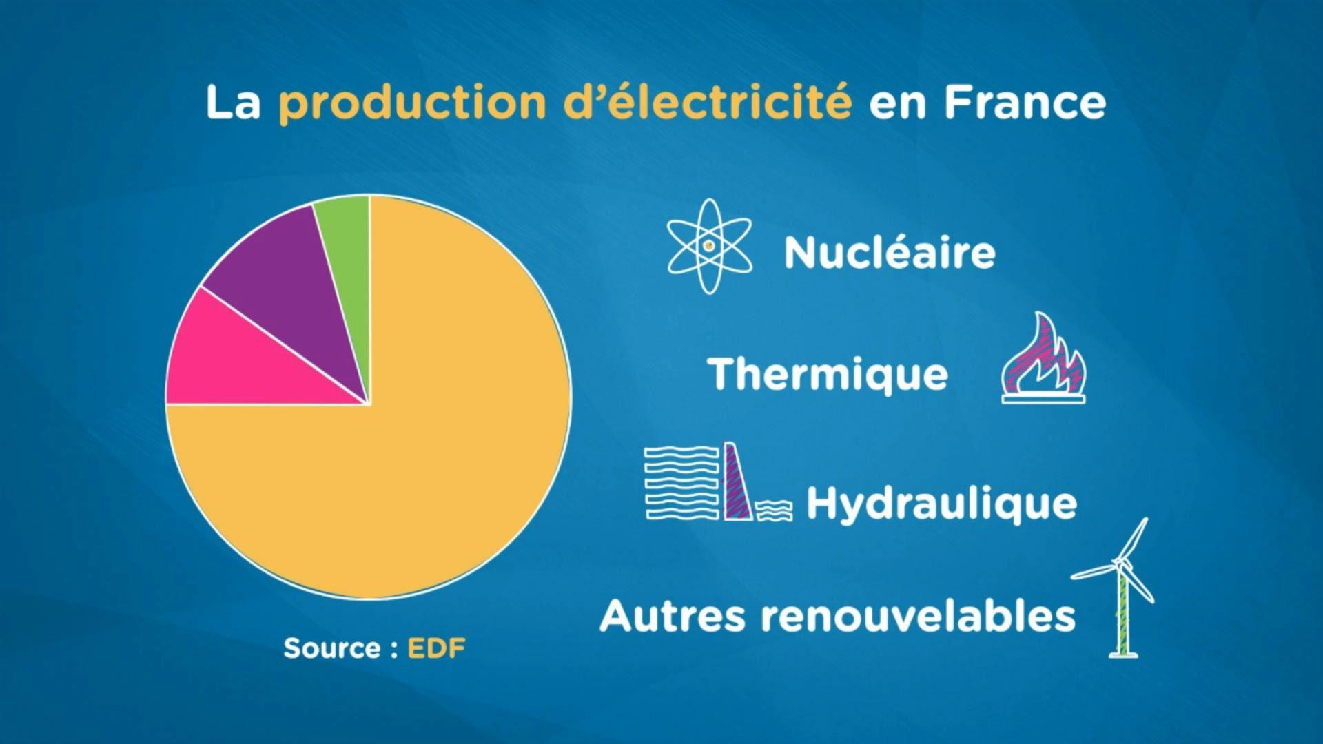 Contrat électricité Nîmes : pourquoi passer par EDF ?