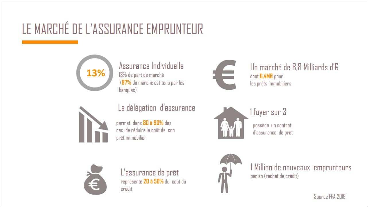 Top assurance : qu'est-ce qu'il faut savoir à propos des différents types d'assurance ?